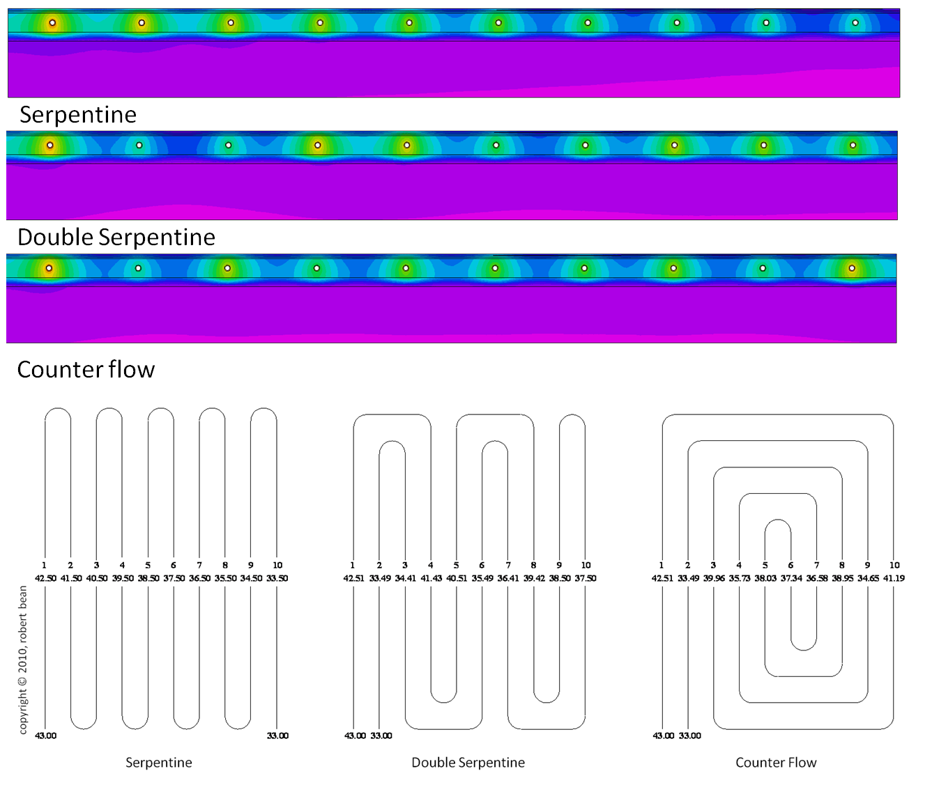 Thermal diffusions and surface temperature quality (efficacy) of various piping layouts